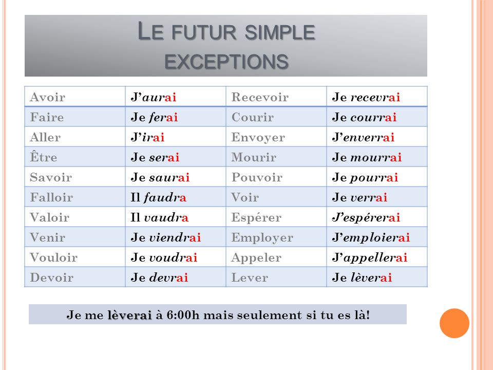 Le futur simple exceptions