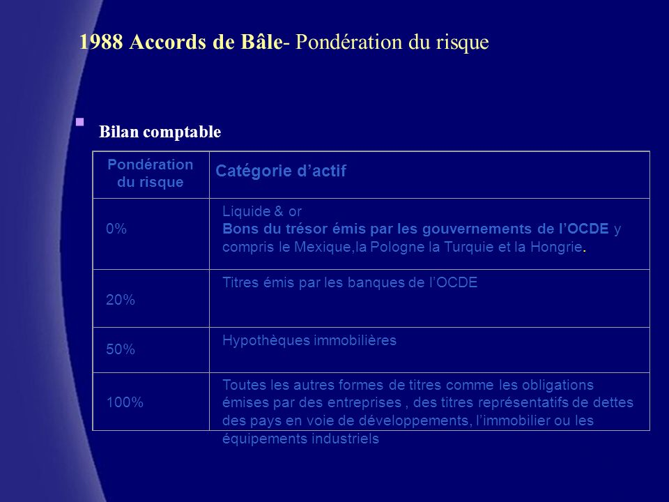 1988 Accords de Bâle- Pondération du risque