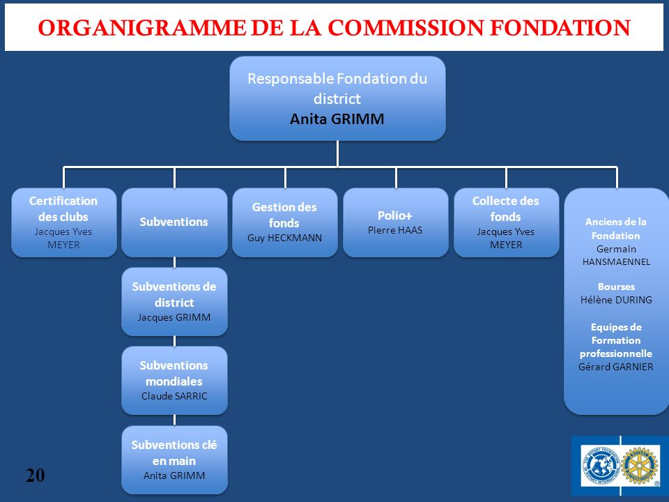 ORGANIGRAMME DE LA COMMISSION FONDATION