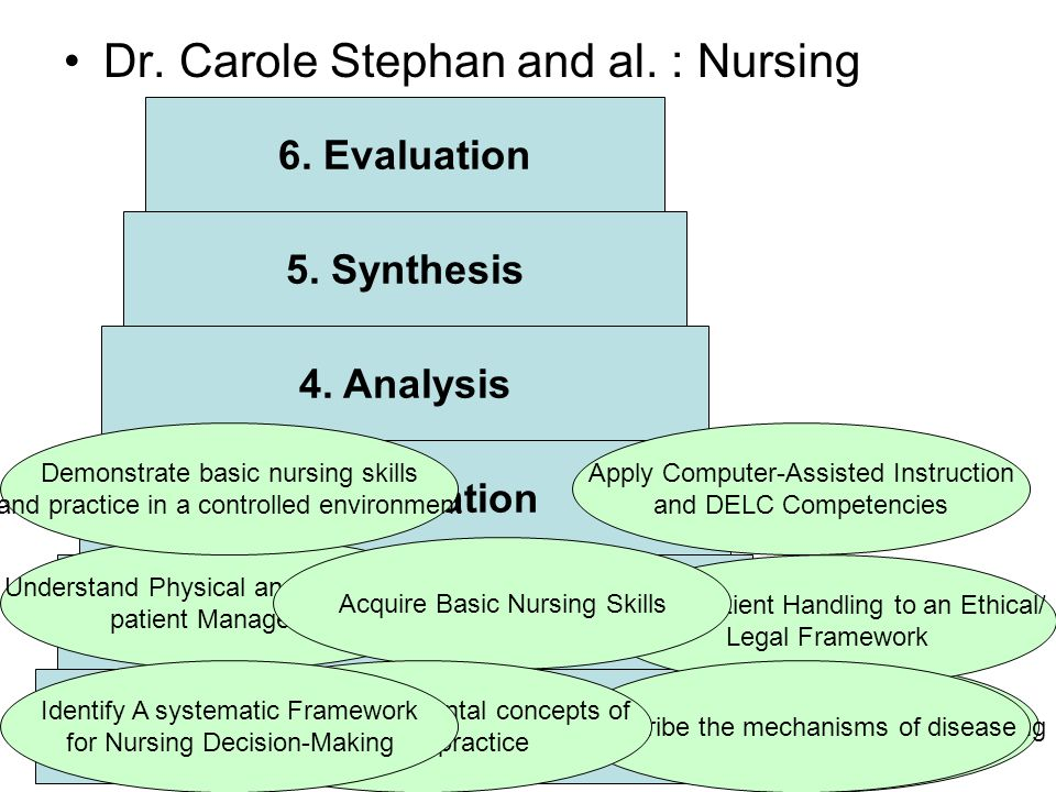 Dr. Carole Stephan and al. : Nursing