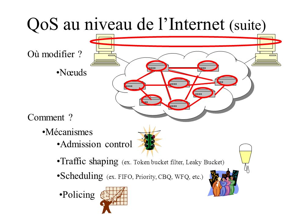 QoS au niveau de l'Internet (suite)