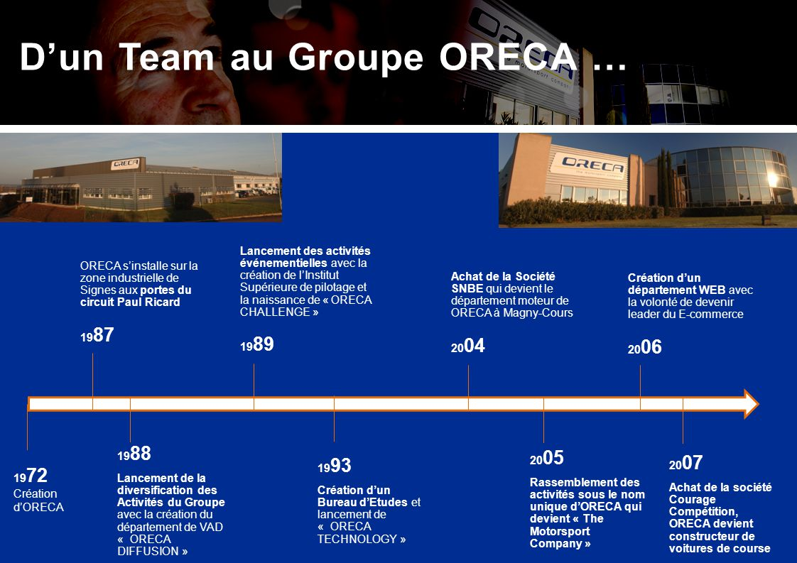 D'un Team au Groupe ORECA …