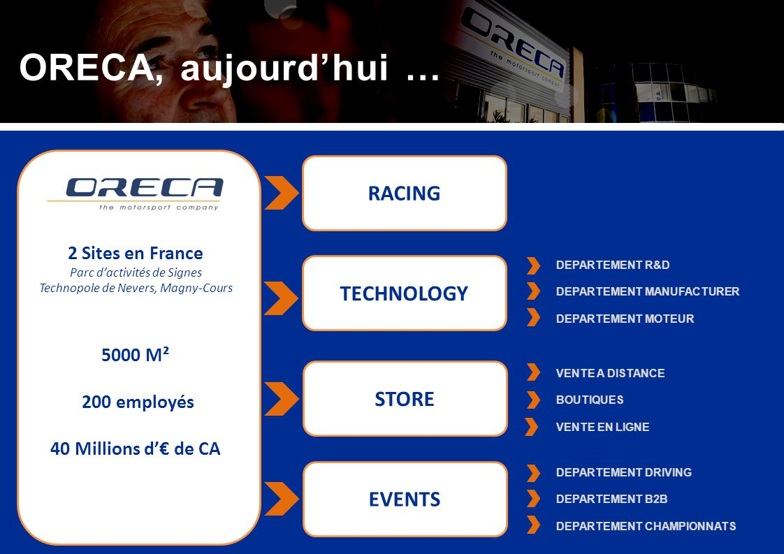 ORECA, aujourd'hui … RACING TECHNOLOGY STORE EVENTS 2 Sites en France