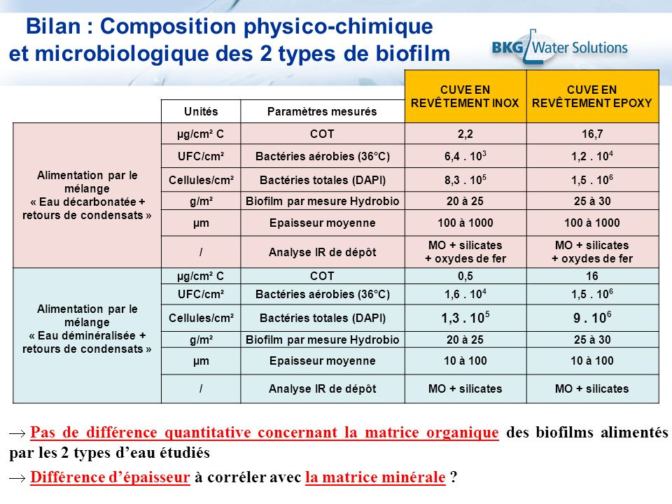 Bilan : Composition physico-chimique