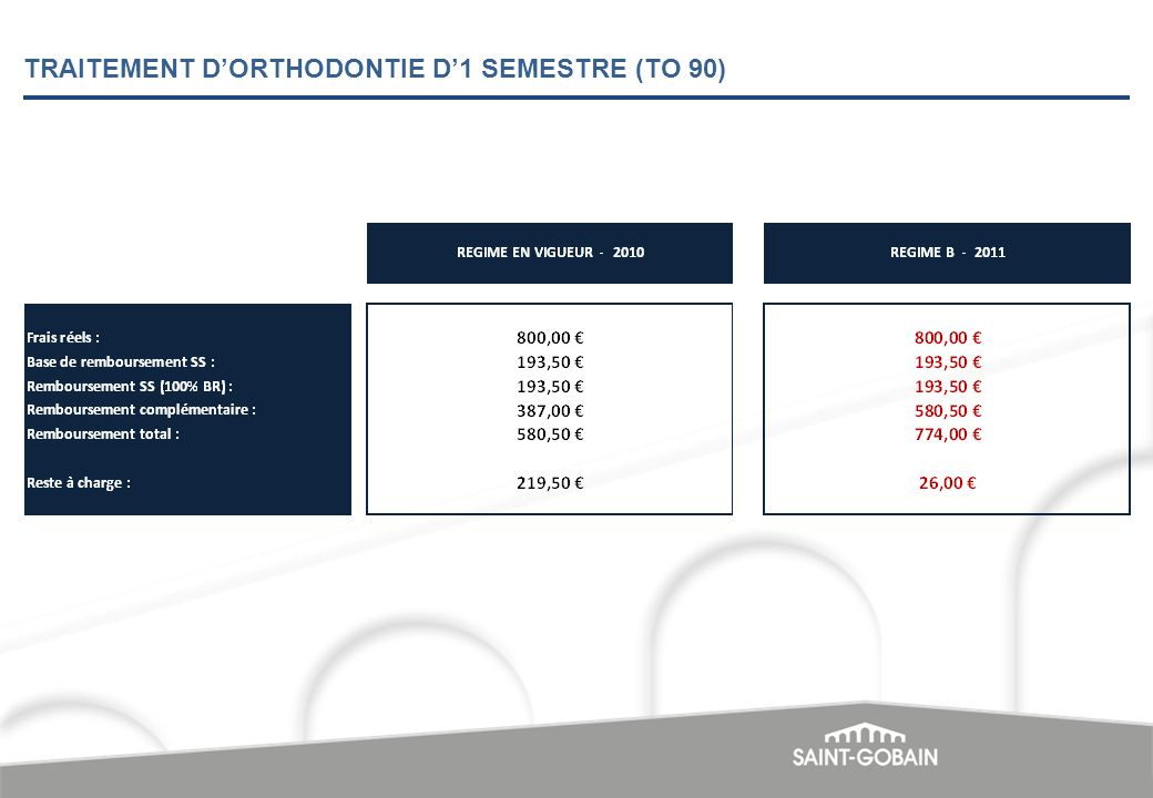 TRAITEMENT D'ORTHODONTIE D'1 SEMESTRE (TO 90)