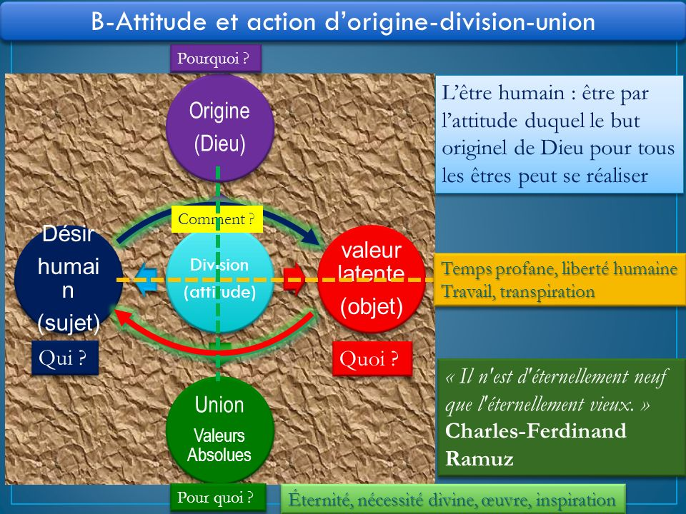 B-Attitude et action d'origine-division-union