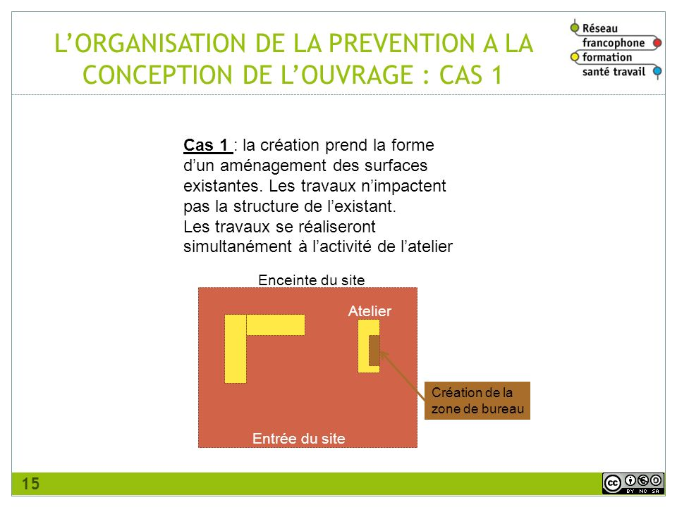 L'ORGANISATION DE LA PREVENTION A LA CONCEPTION DE L'OUVRAGE : CAS 1