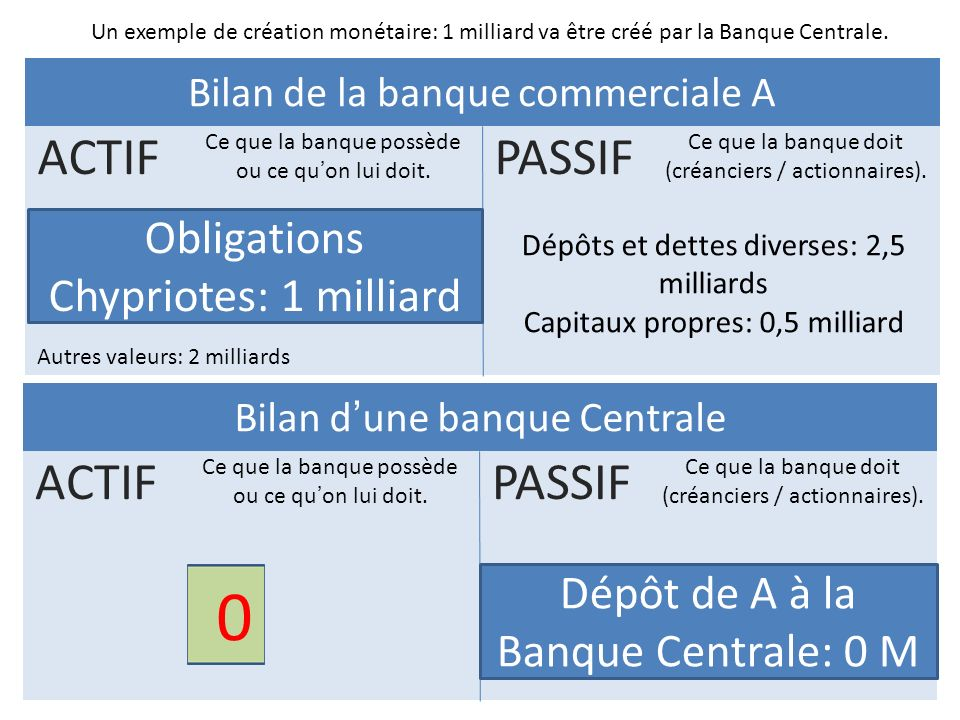 PASSIF ACTIF ACTIF PASSIF Obligations Chypriotes: 1 milliard