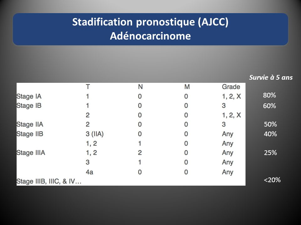 Stadification pronostique (AJCC)