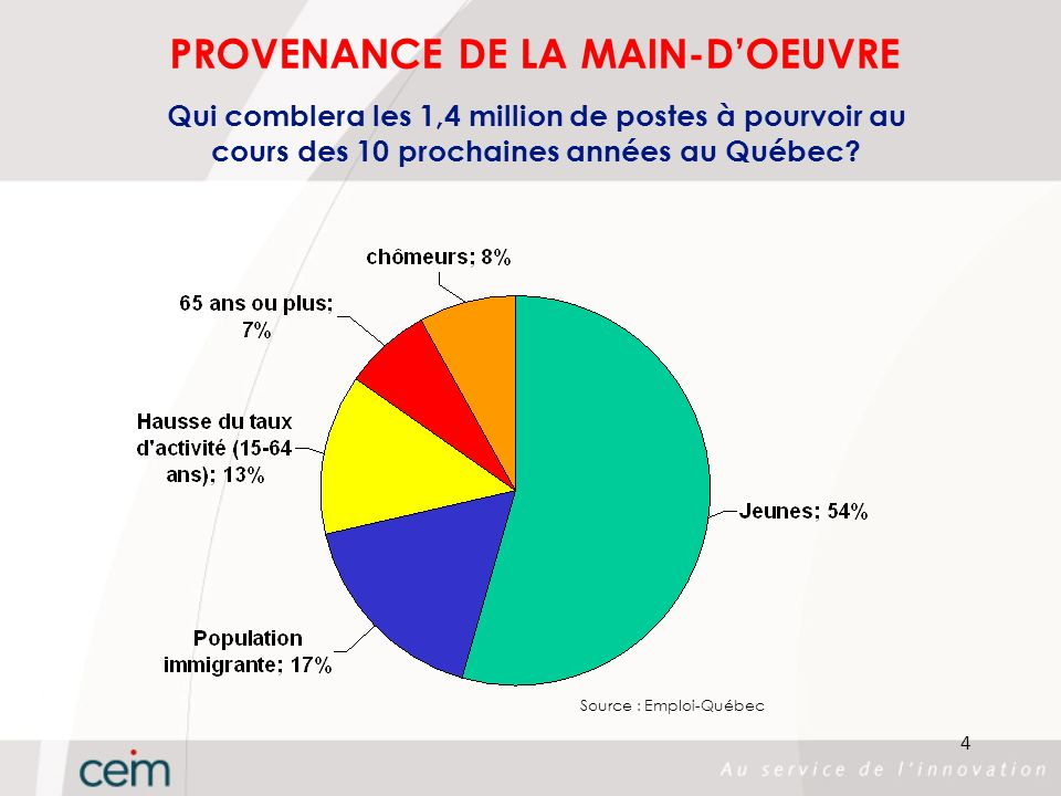 PROVENANCE DE LA MAIN-D'OEUVRE