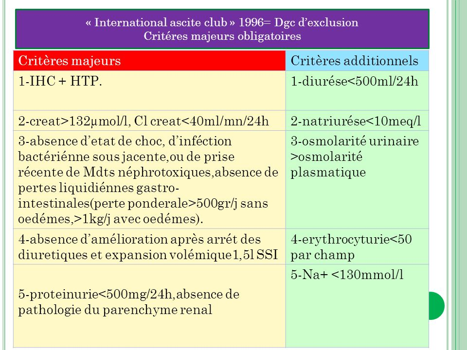 Critères additionnels 1-IHC + HTP. 1-diurése<500ml/24h
