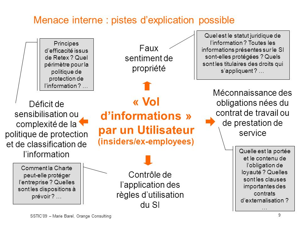 Menace interne : pistes d'explication possible