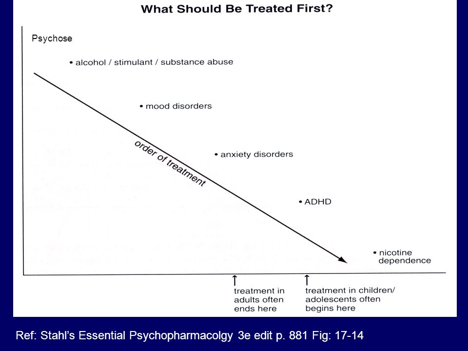 Ref: Stahl's Essential Psychopharmacolgy 3e edit p. 881 Fig: 17-14