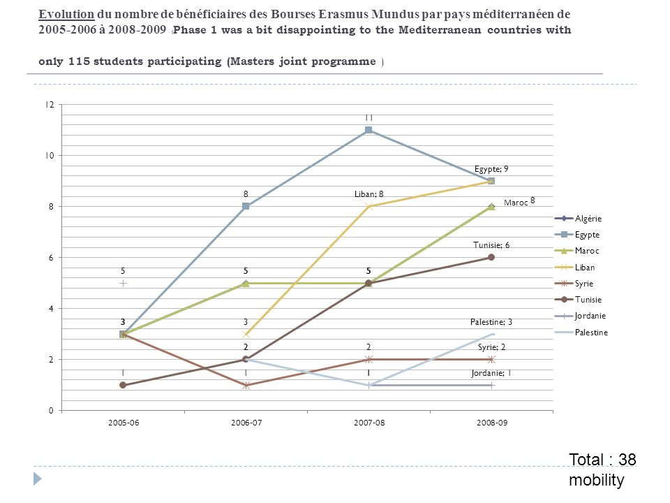 Evolution du nombre de bénéficiaires des Bourses Erasmus Mundus par pays méditerranéen de 2005-2006 à 2008-2009 (Phase 1 was a bit disappointing to the Mediterranean countries with only 115 students participating (Masters joint programme )