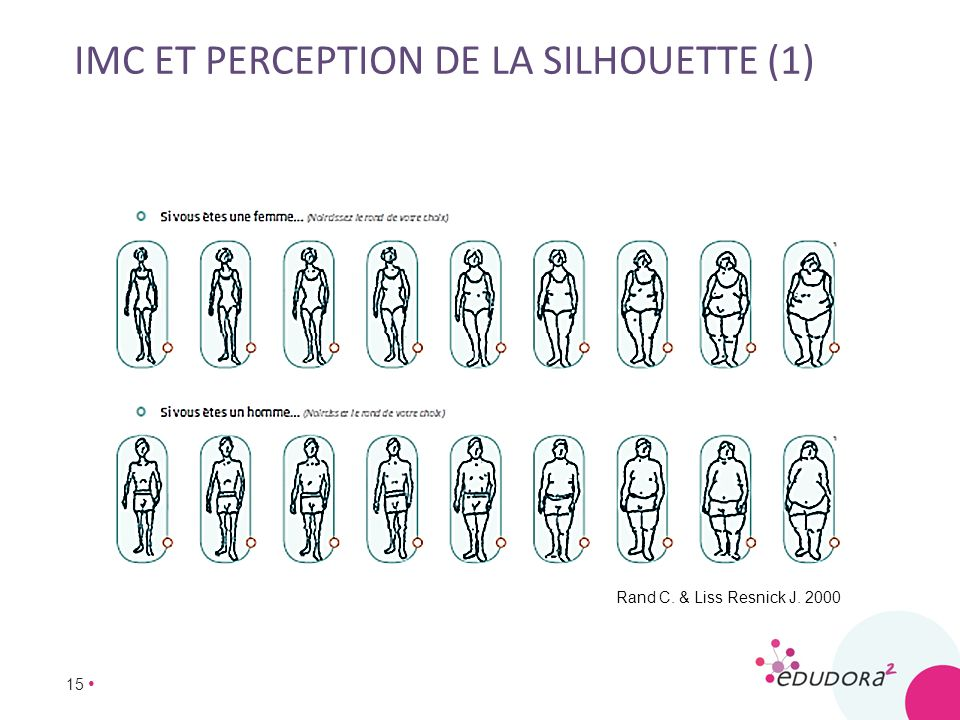 imc et perception de la silhouette (1)