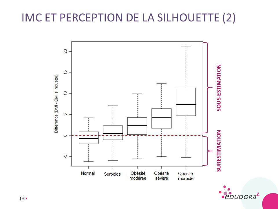 imc et perception de la silhouette (2)