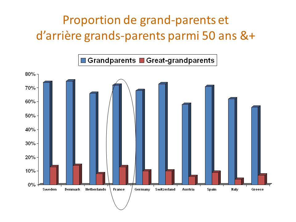 Proportion de grand-parents et d'arrière grands-parents parmi 50 ans &+