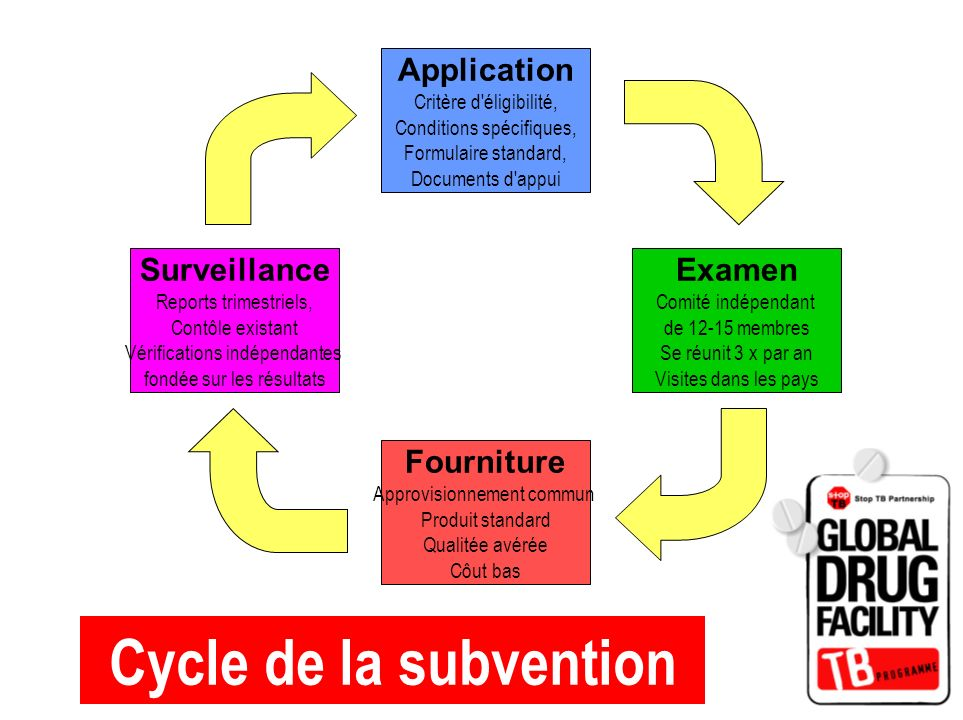 Cycle de la subvention Application Fourniture Examen Surveillance