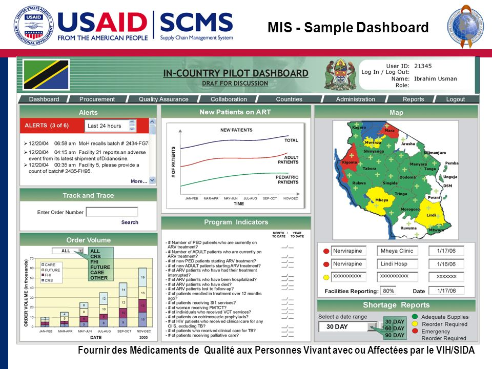 MIS - Sample Dashboard