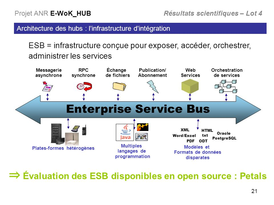 ⇒ Évaluation des ESB disponibles en open source : Petals