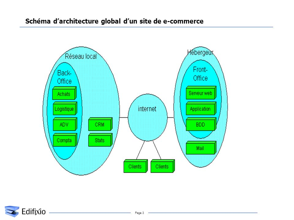 Schéma d'architecture global d'un site de e-commerce