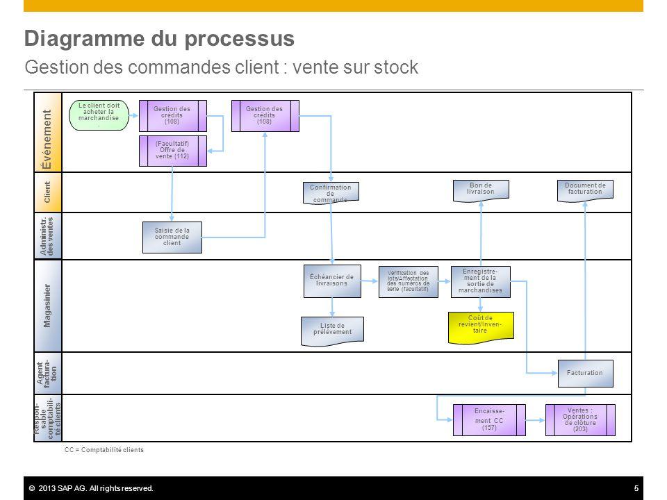Gestion Des Commandes Client Vente Sur Stock Ppt Video