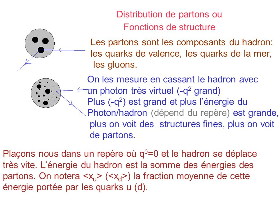 Distribution de partons ou Fonctions de structure