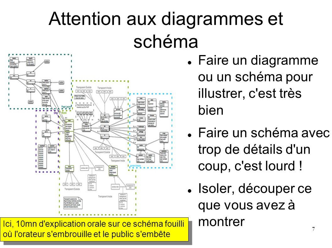 Attention aux diagrammes et schéma