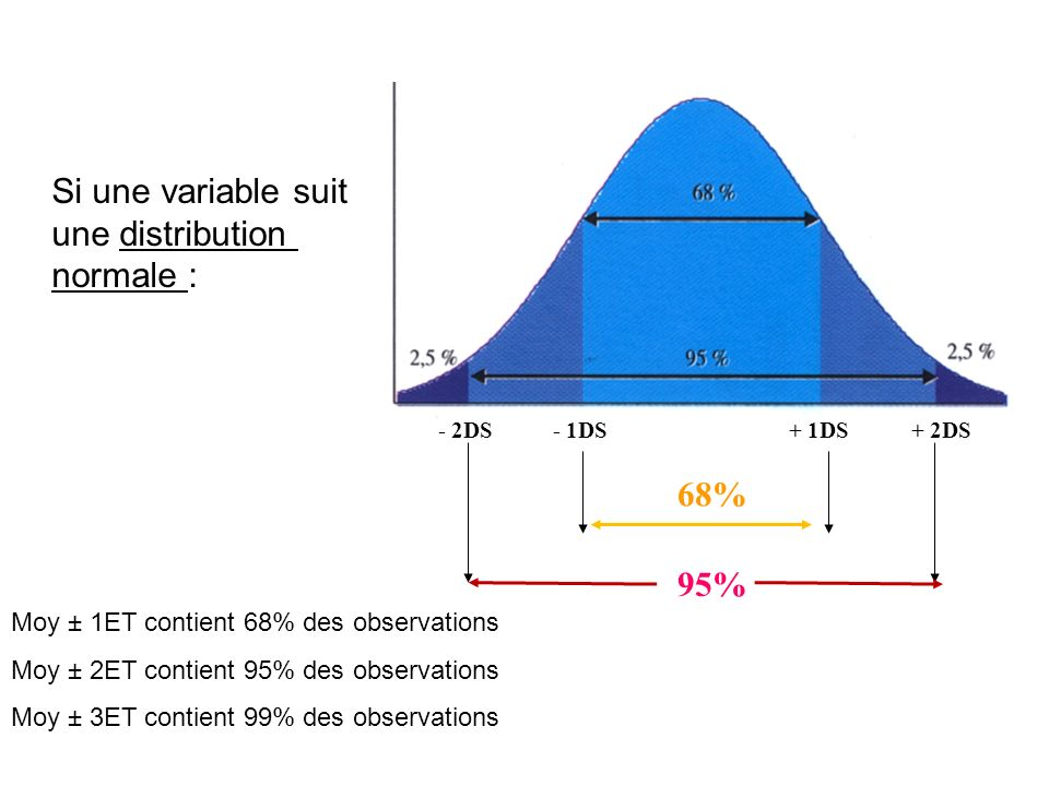 Si une variable suit une distribution normale :