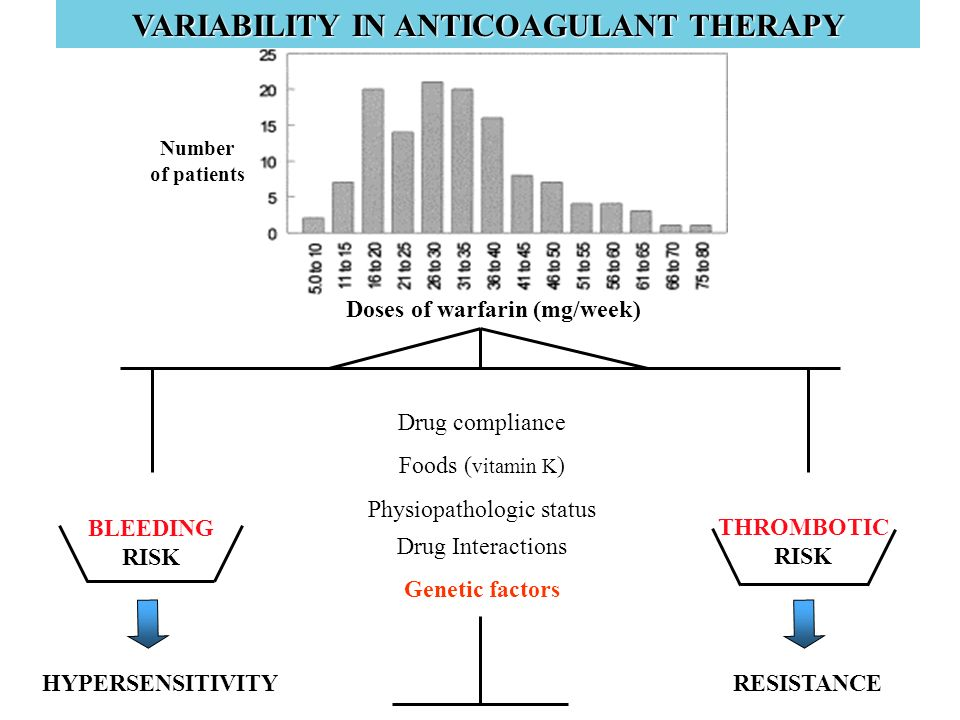 VARIABILITY IN ANTICOAGULANT THERAPY