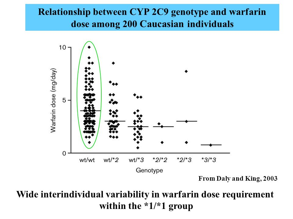 Wide interindividual variability in warfarin dose requirement