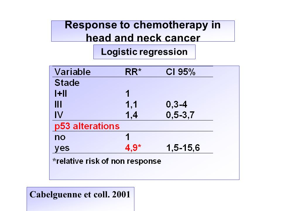 Response to chemotherapy in head and neck cancer
