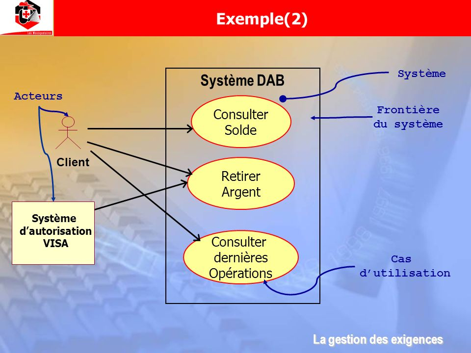 Exemple(2) Système DAB Consulter Solde Retirer Argent Consulter