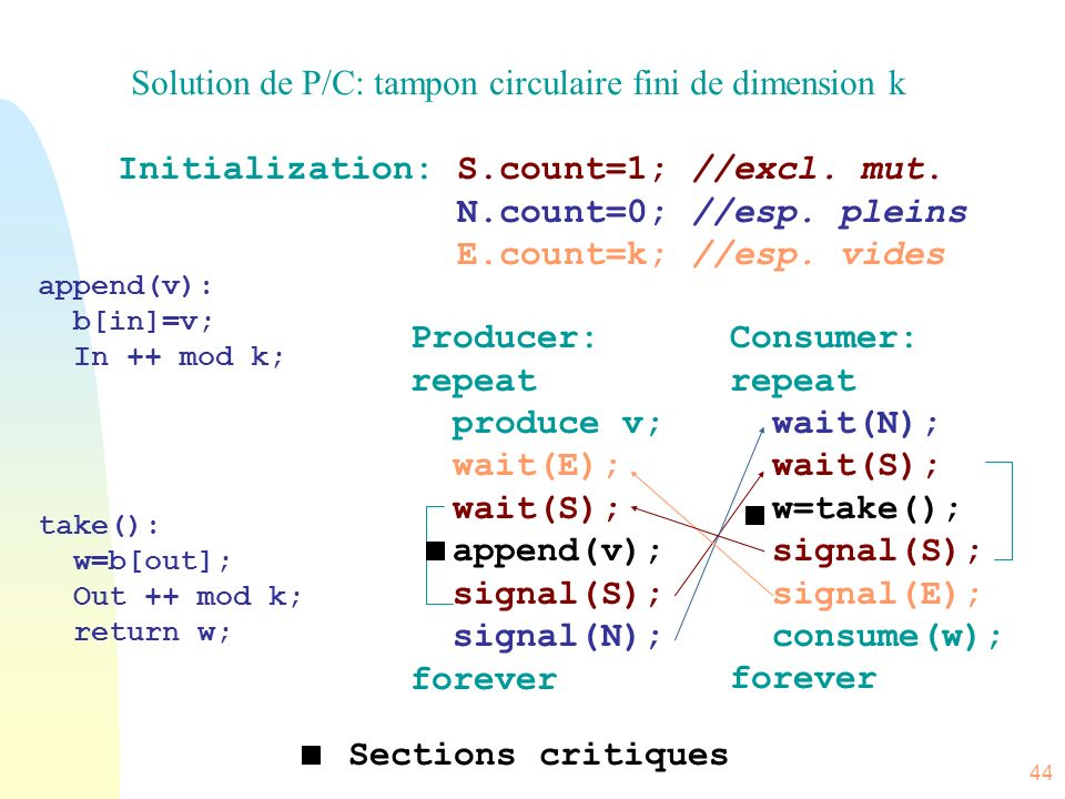 Solution de P/C: tampon circulaire fini de dimension k