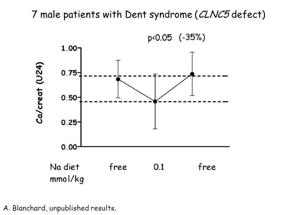 7 male patients with Dent syndrome (CLNC5 defect)