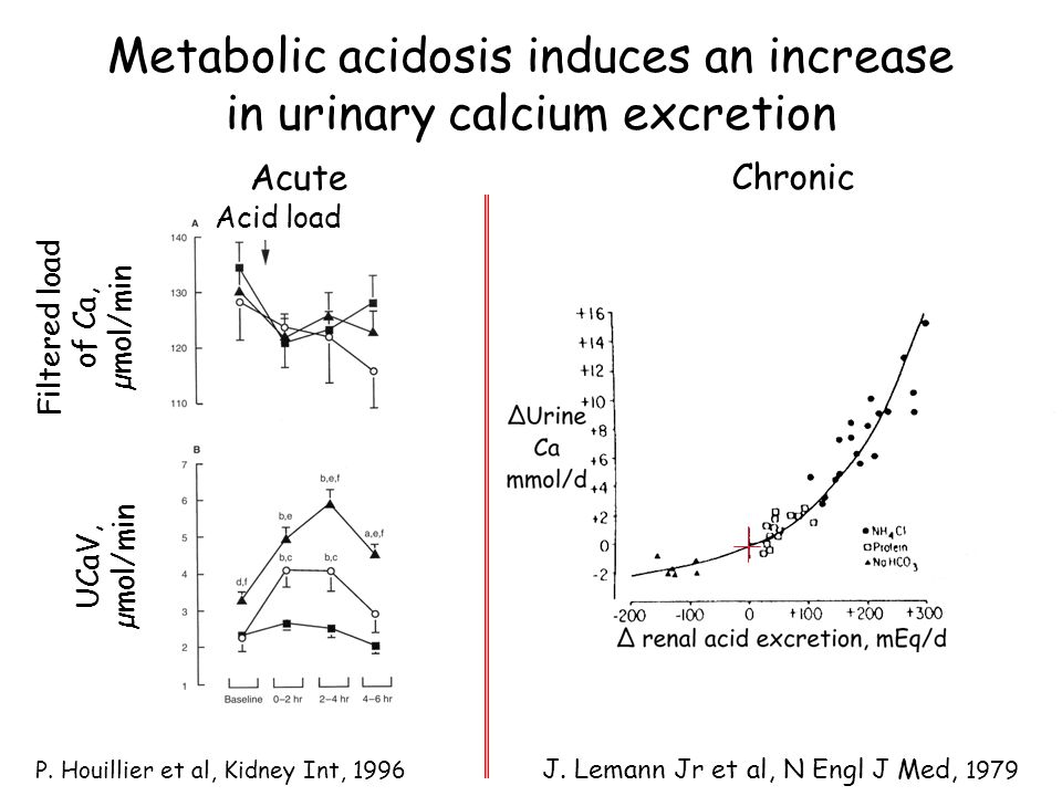 Metabolic acidosis induces an increase in urinary calcium excretion