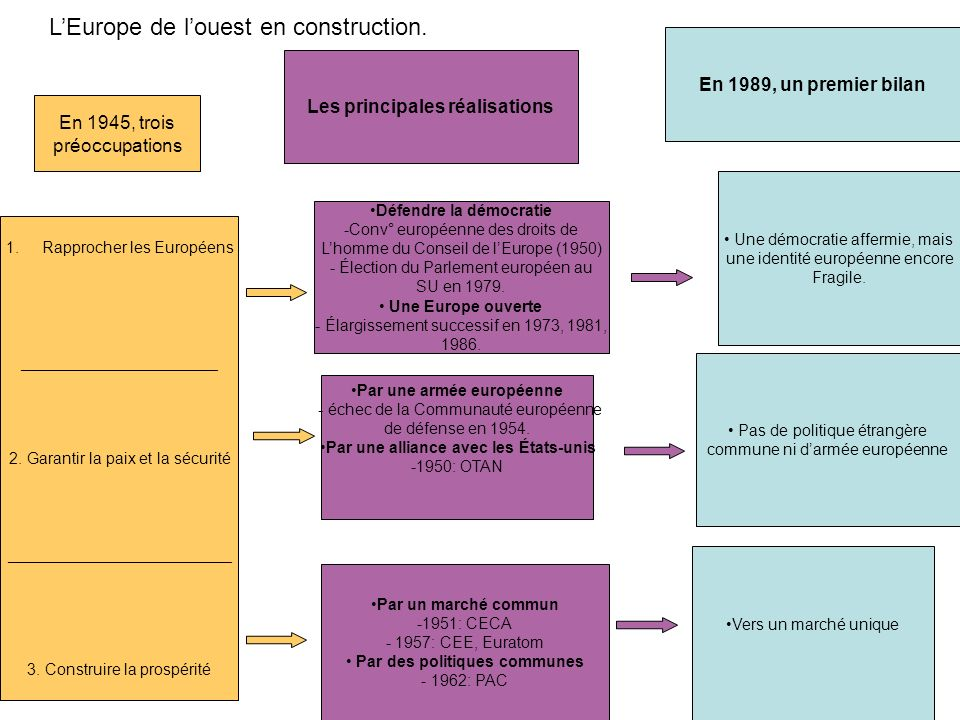 L'Europe de l'ouest en construction.