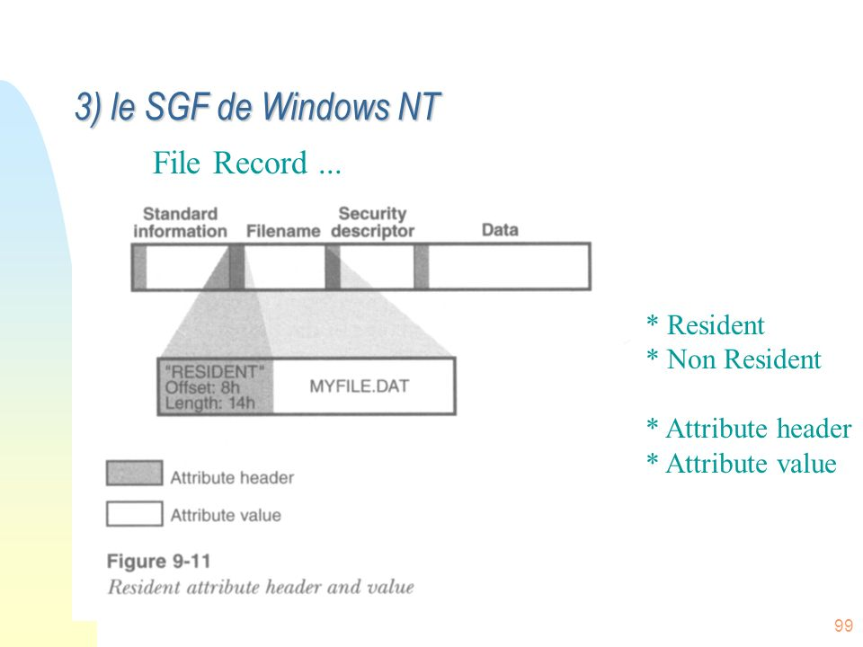 3) le SGF de Windows NT File Record ... * Resident * Non Resident