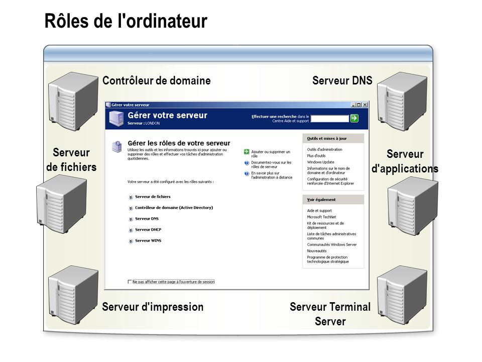 Serveur d applications Serveur Terminal Server