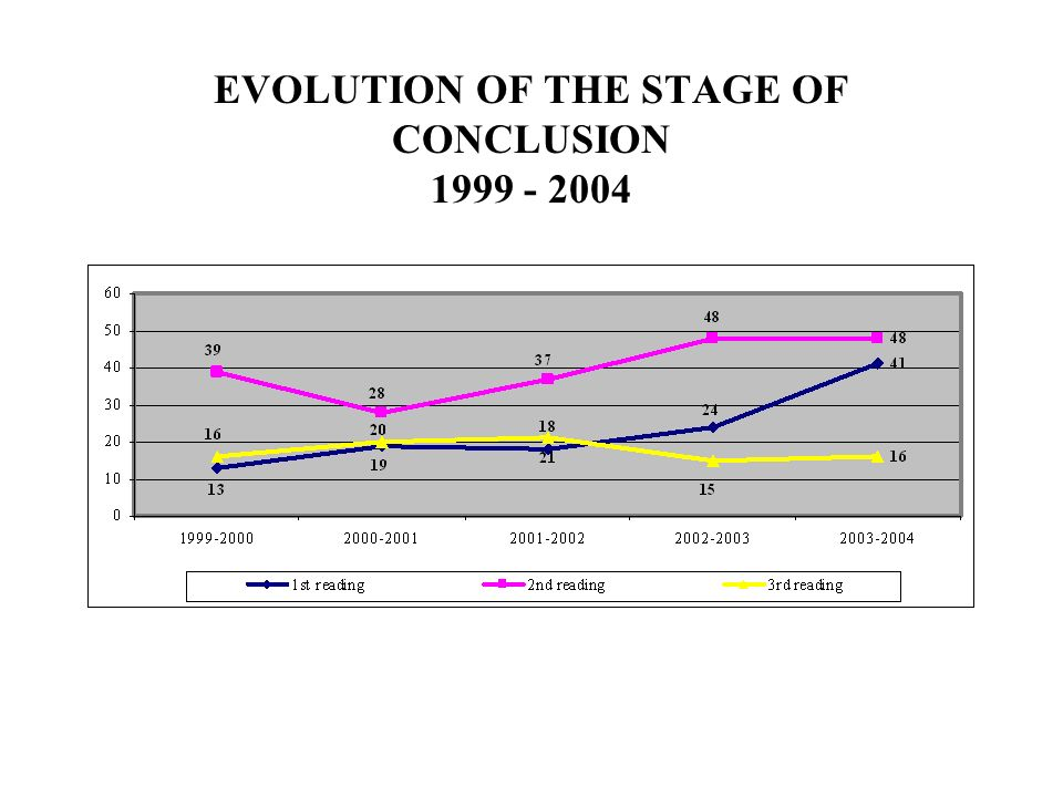 EVOLUTION OF THE STAGE OF CONCLUSION 1999 - 2004
