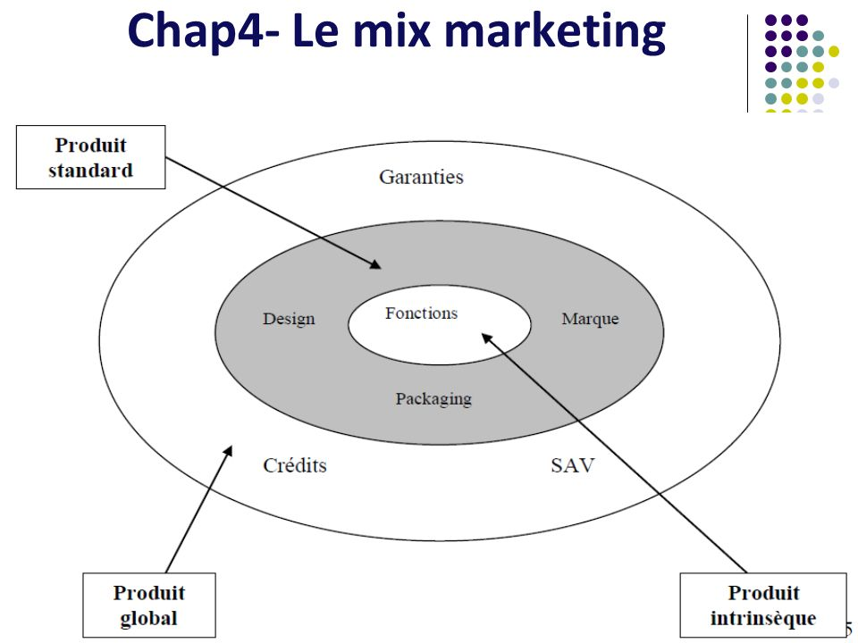 Chap4- Le mix marketing