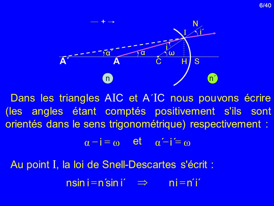 Au point I, la loi de Snell-Descartes s écrit :