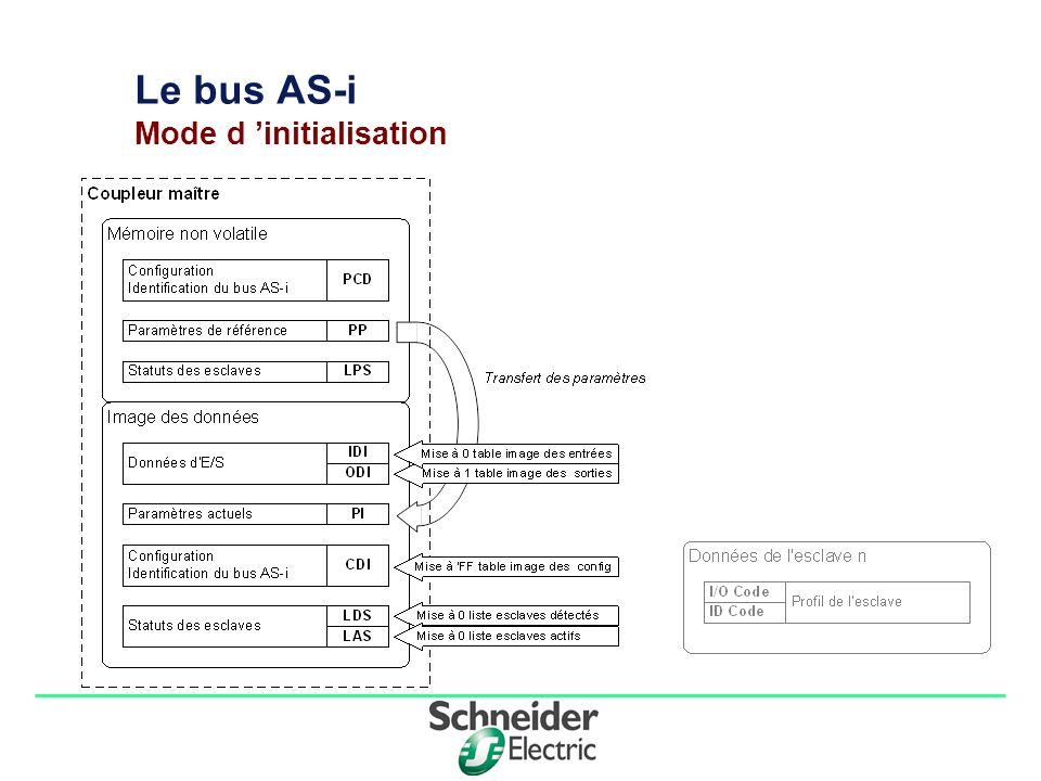 Le bus AS-i Mode d 'initialisation