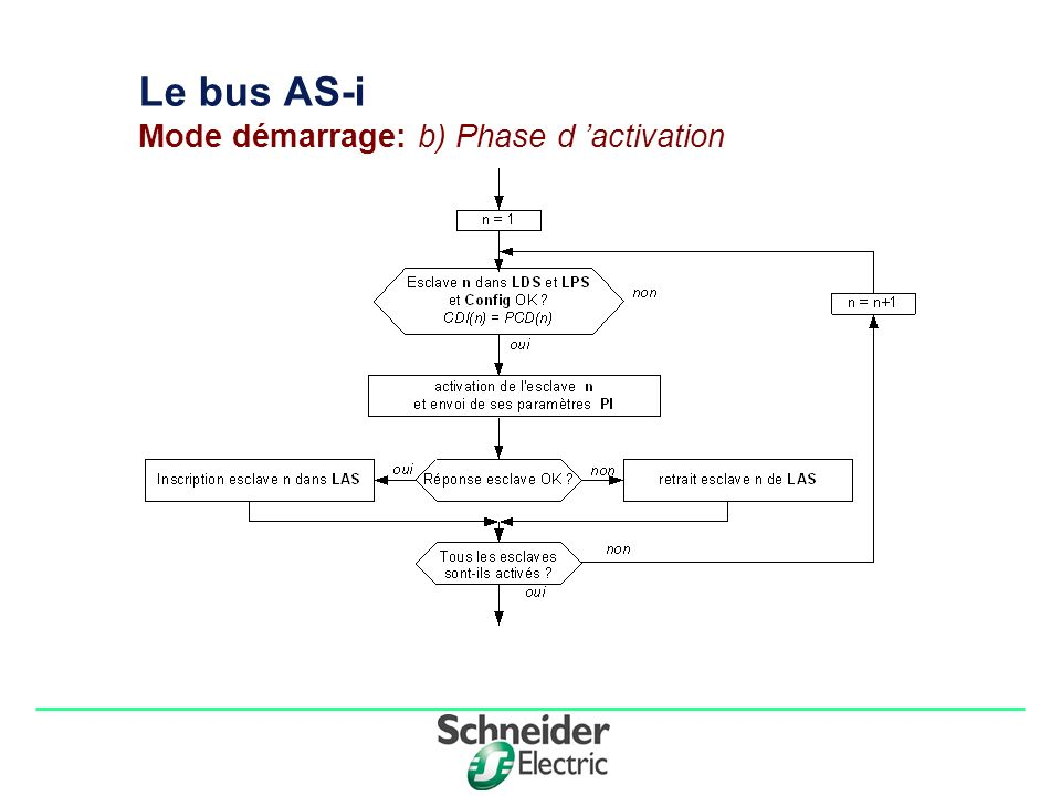 Le bus AS-i Mode démarrage: b) Phase d 'activation
