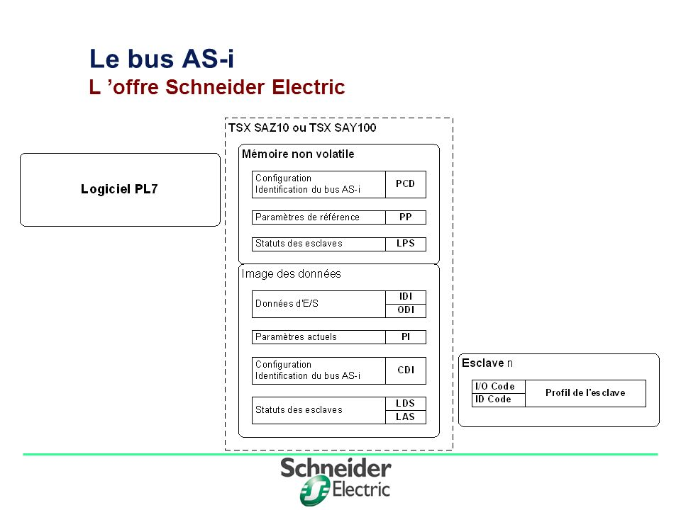 Le bus AS-i L 'offre Schneider Electric