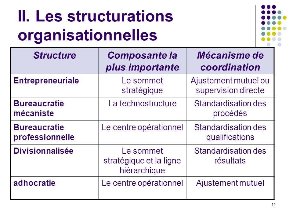 II. Les structurations organisationnelles