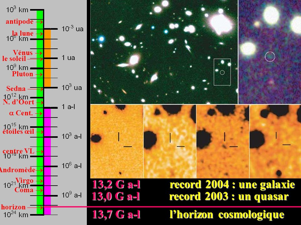13,2 G a-l record 2004 : une galaxie