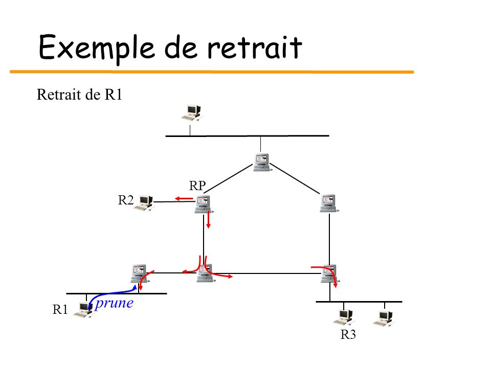 Exemple de retrait Retrait de R1 RP R2 prune R1 R3