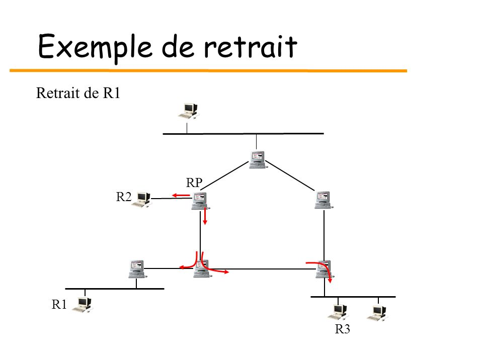 Exemple de retrait Retrait de R1 RP R2 R1 R3
