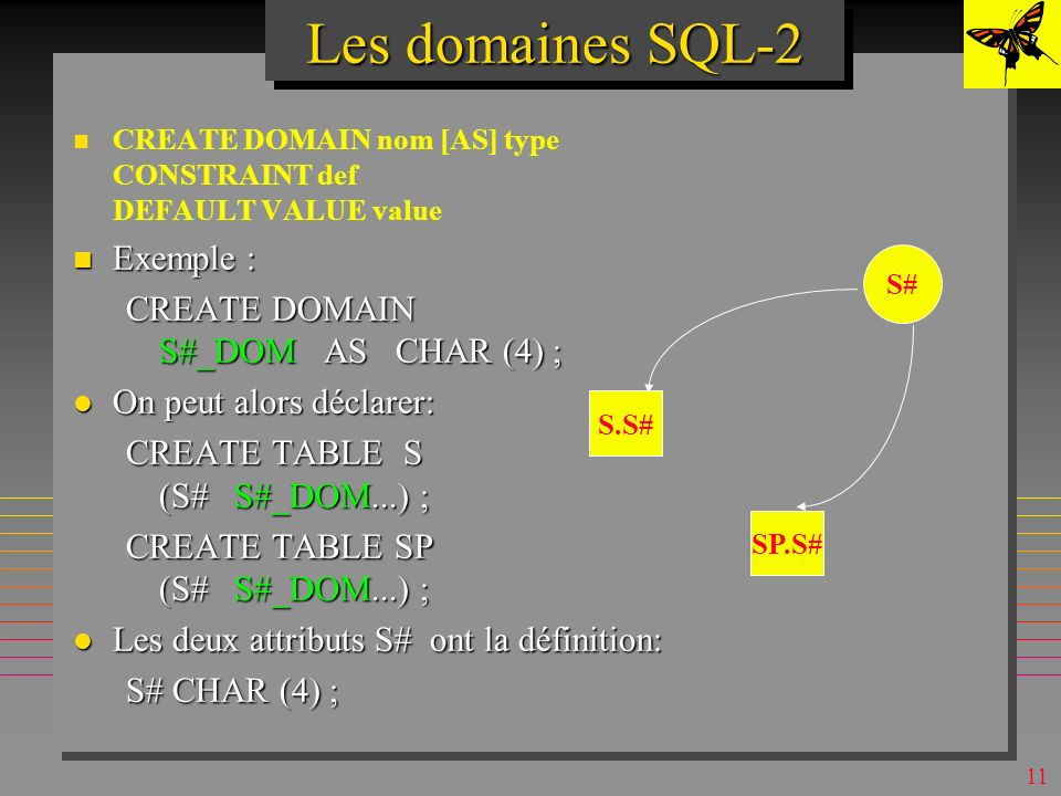 Les domaines SQL-2 Exemple : CREATE DOMAIN S#_DOM AS CHAR (4) ;